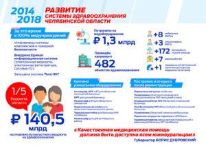 Медицинская помощь станет доступна всем жителям Южного Урала