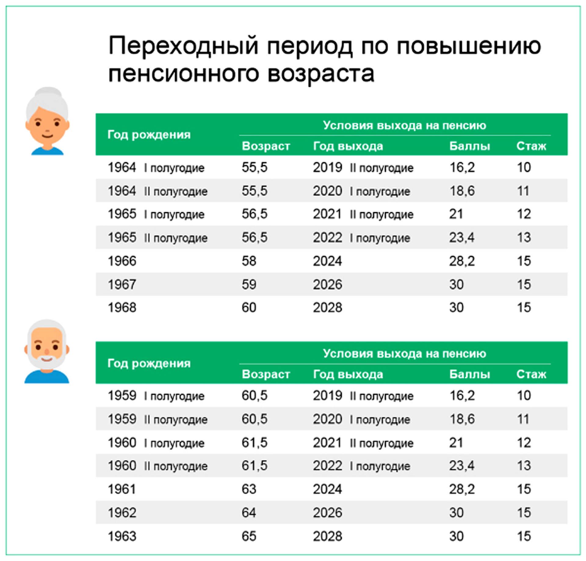 Жители  Нязепетровского района выходят на пенсию по-новому