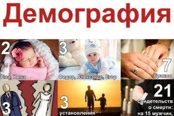 Демографическая ситуация в Нязепетровском районе, март