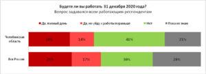 31 декабря в Челябинской области объявили нерабочим днем